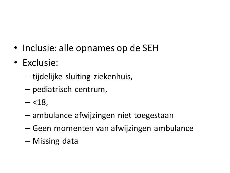 Inclusie: alle opnames op de SEH Exclusie: – tijdelijke sluiting ziekenhuis, – pediatrisch centrum, – <18, – ambulance afwijzingen niet toegestaan – Geen momenten van afwijzingen ambulance – Missing data