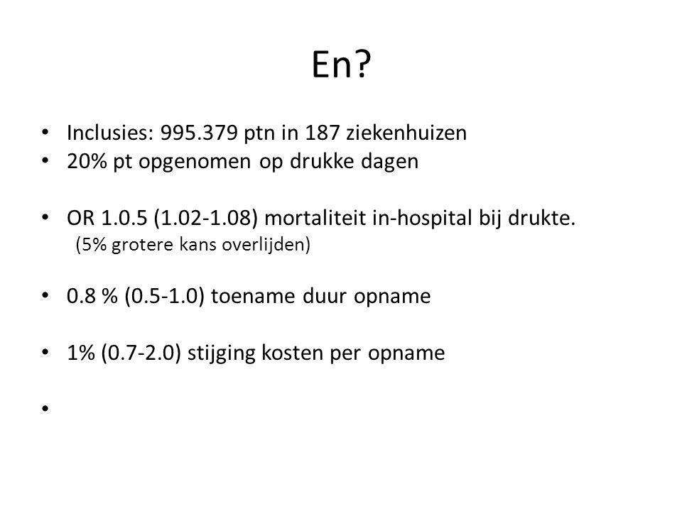 En? Inclusies: 995.379 ptn in 187 ziekenhuizen 20% pt opgenomen op drukke dagen OR 1.0.5 (1.02-1.08) mortaliteit in-hospital bij drukte. (5% grotere k