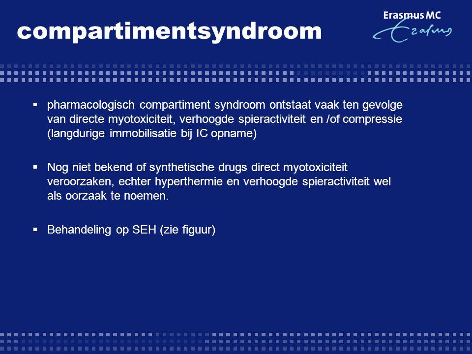 compartimentsyndroom  pharmacologisch compartiment syndroom ontstaat vaak ten gevolge van directe myotoxiciteit, verhoogde spieractiviteit en /of com