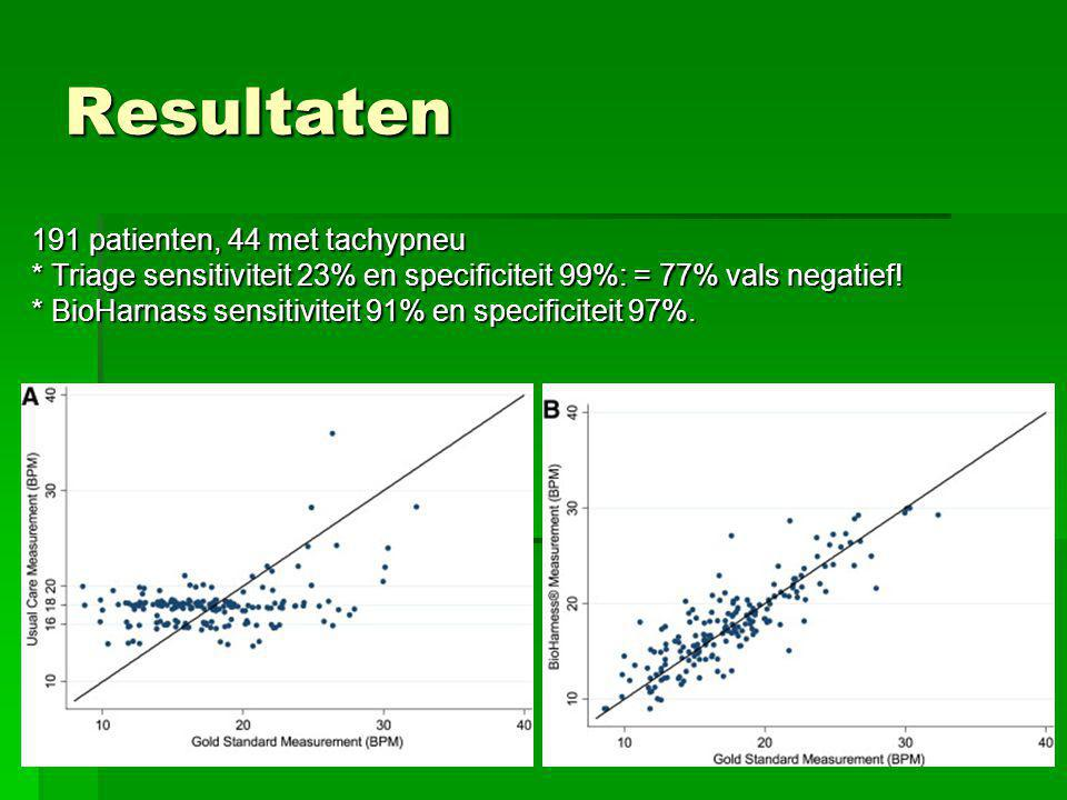 Resultaten 191 patienten, 44 met tachypneu * Triage sensitiviteit 23% en specificiteit 99%: = 77% vals negatief.