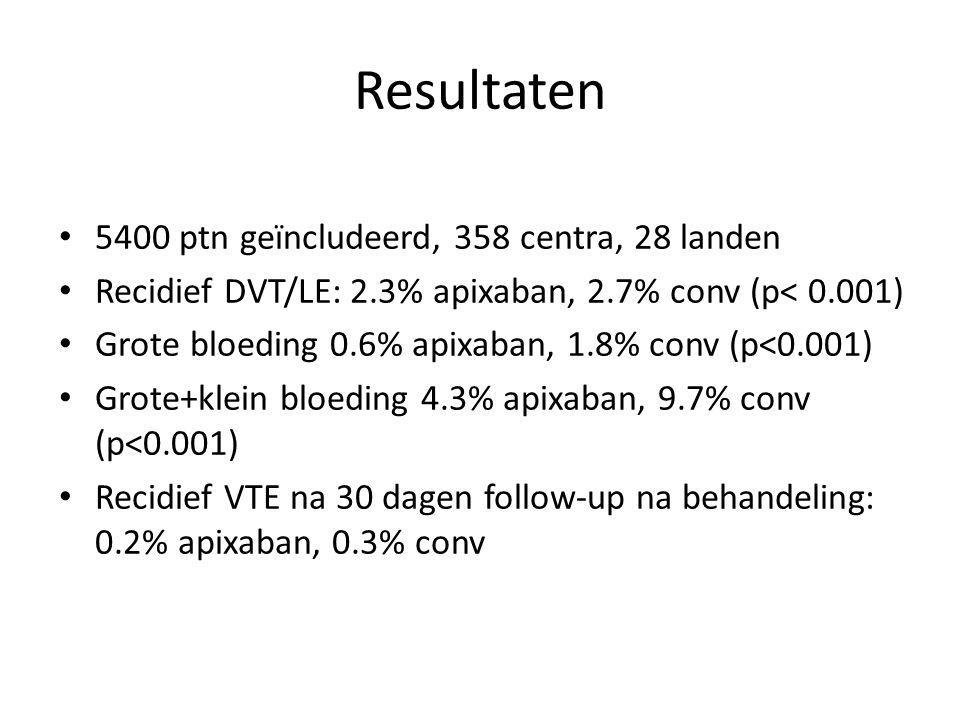 Resultaten 5400 ptn geïncludeerd, 358 centra, 28 landen Recidief DVT/LE: 2.3% apixaban, 2.7% conv (p< 0.001) Grote bloeding 0.6% apixaban, 1.8% conv (p<0.001) Grote+klein bloeding 4.3% apixaban, 9.7% conv (p<0.001) Recidief VTE na 30 dagen follow-up na behandeling: 0.2% apixaban, 0.3% conv