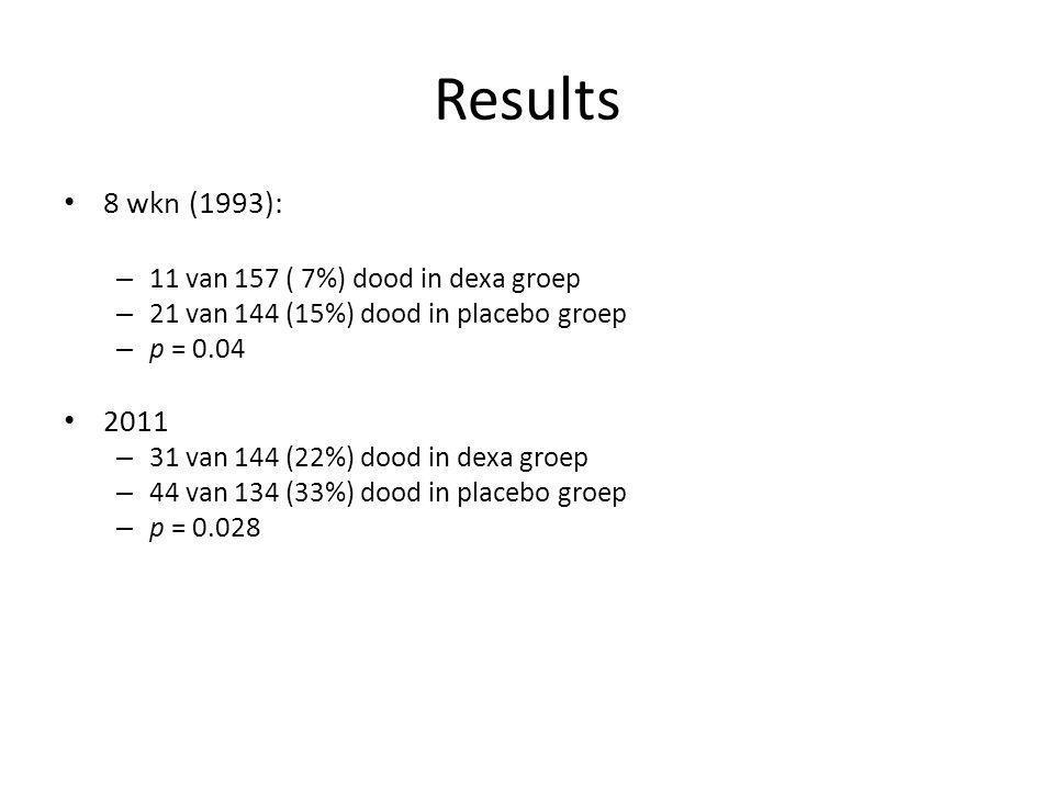 Results 8 wkn (1993): – 11 van 157 ( 7%) dood in dexa groep – 21 van 144 (15%) dood in placebo groep – p = 0.04 2011 – 31 van 144 (22%) dood in dexa groep – 44 van 134 (33%) dood in placebo groep – p = 0.028