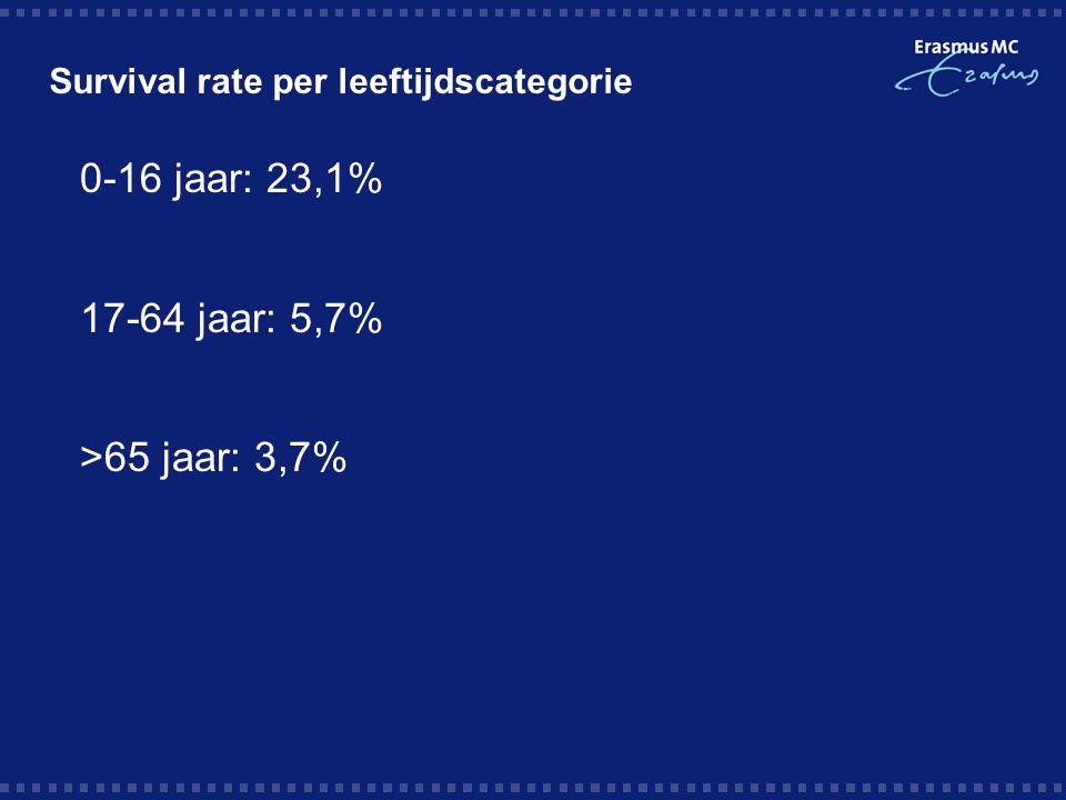 Survival rate per leeftijdscategorie  0-16 jaar: 23,1%  17-64 jaar: 5,7%  >65 jaar: 3,7%