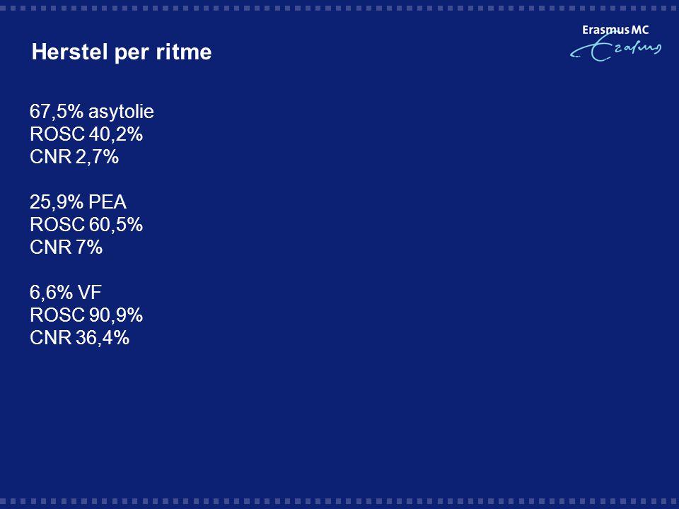 Herstel per ritme 67,5% asytolie ROSC 40,2% CNR 2,7% 25,9% PEA ROSC 60,5% CNR 7% 6,6% VF ROSC 90,9% CNR 36,4%