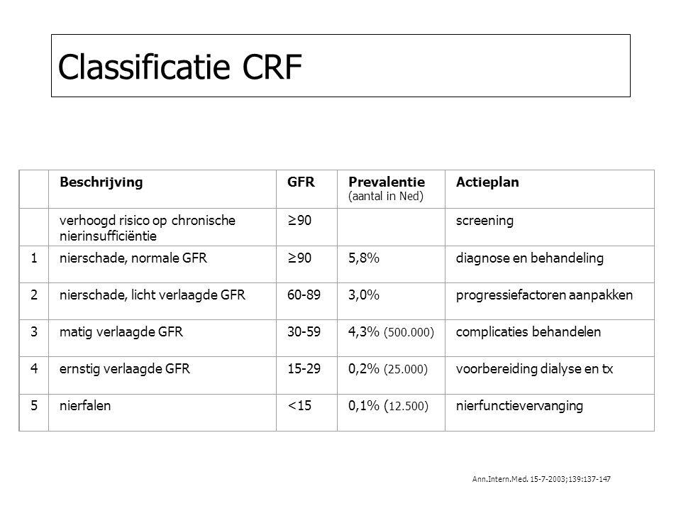 Classificatie CRF BeschrijvingGFRPrevalentie (aantal in Ned) Actieplan verhoogd risico op chronische nierinsufficiëntie ≥90 screening 1nierschade, normale GFR≥905,8%diagnose en behandeling 2nierschade, licht verlaagde GFR60-893,0%progressiefactoren aanpakken 3matig verlaagde GFR30-594,3% (500.000) complicaties behandelen 4ernstig verlaagde GFR15-290,2% (25.000) voorbereiding dialyse en tx 5nierfalen<150,1% ( 12.500) nierfunctievervanging Ann.Intern.Med.