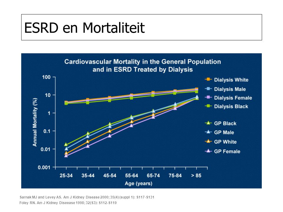 ESRD en Mortaliteit Sarnak MJ and Levey AS.