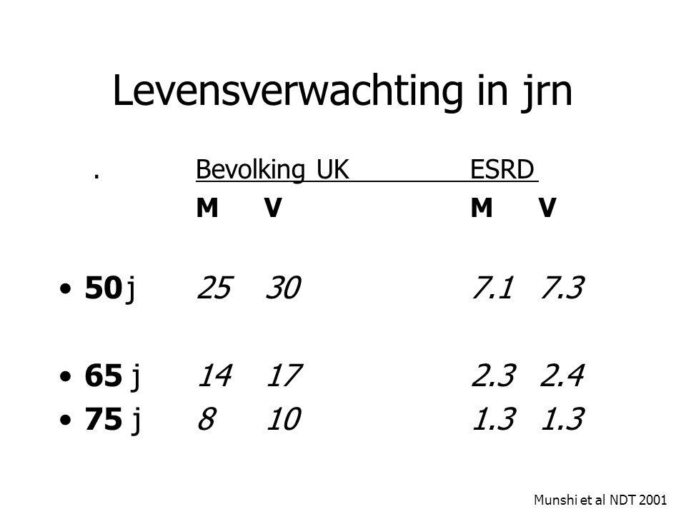 Levensverwachting in jrn.Bevolking UKESRD MVMV 50j25 30 7.1 7.3 65 j 14 17 2.3 2.4 75 j8 10 1.3 1.3 Munshi et al NDT 2001