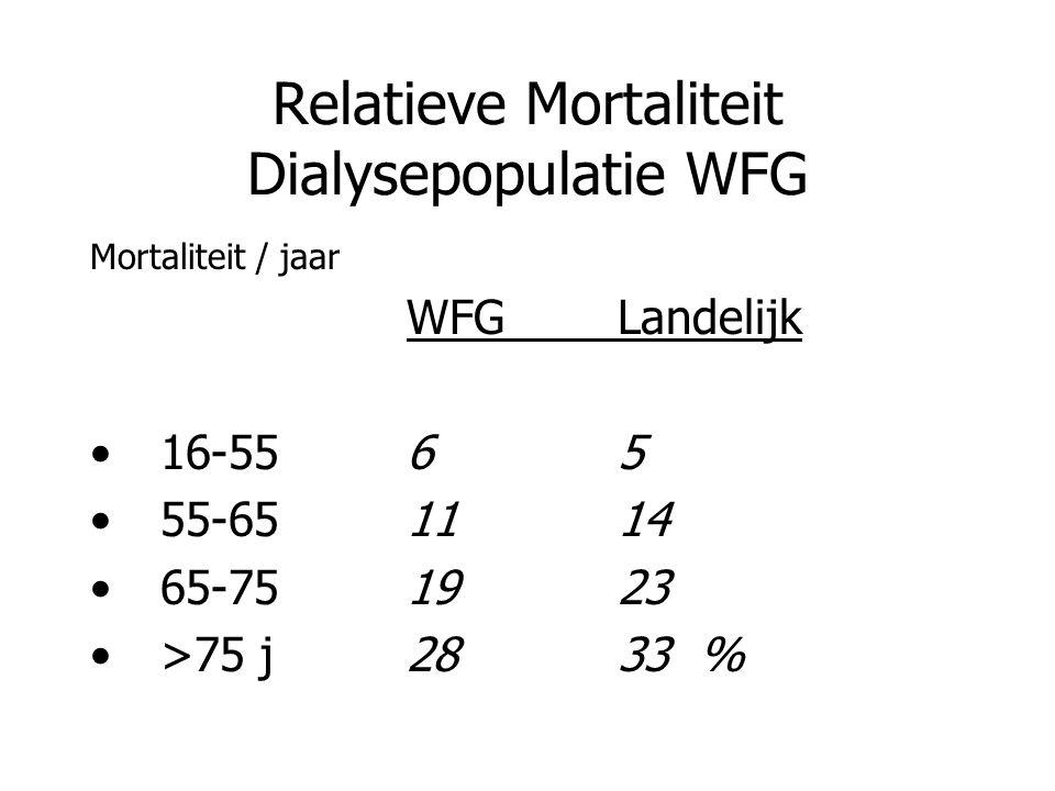 Relatieve Mortaliteit Dialysepopulatie WFG Mortaliteit / jaar WFGLandelijk 16-556 5 55-651114 65-751923 >75 j2833 %