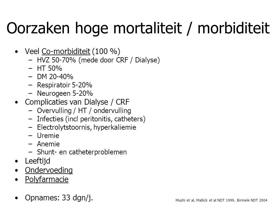 Veel Co-morbiditeit (100 %) –HVZ 50-70% (mede door CRF / Dialyse) –HT 50% –DM 20-40% –Respiratoir 5-20% –Neurogeen 5-20% Complicaties van Dialyse / CRF –Overvulling / HT / ondervulling –Infecties (incl peritonitis, catheters) –Electrolytstoornis, hyperkaliemie –Uremie –Anemie –Shunt- en catheterproblemen Leeftijd Ondervoeding Polyfarmacie Opnames: 33 dgn/j.