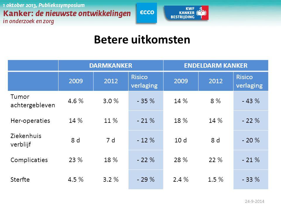 24-9-2014 DARMKANKERENDELDARM KANKER 20092012 Risico verlaging 20092012 Risico verlaging Tumor achtergebleven 4.6 %3.0 %- 35 %14 %8 %- 43 % Her-operat