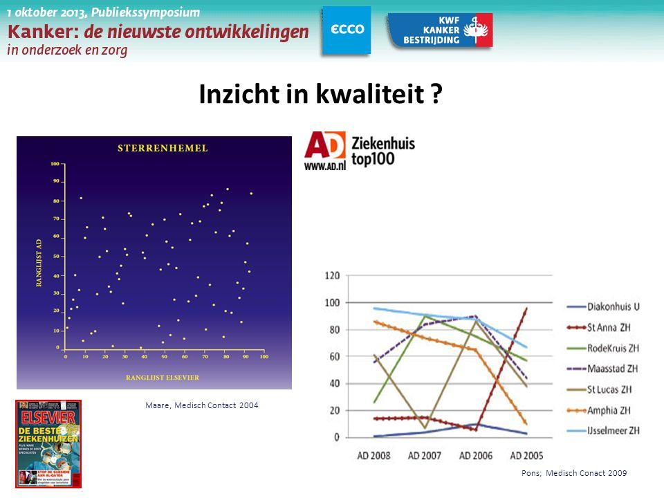 Inzicht in kwaliteit ? Maare, Medisch Contact 2004 Pons; Medisch Conact 2009