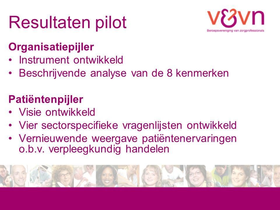 Resultaten pilot Organisatiepijler Instrument ontwikkeld Beschrijvende analyse van de 8 kenmerken Patiëntenpijler Visie ontwikkeld Vier sectorspecifie