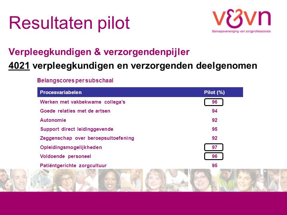 Resultaten pilot Verpleegkundigen & verzorgendenpijler 4021 verpleegkundigen en verzorgenden deelgenomen Belangscores per subschaal ProcesvariabelenPi