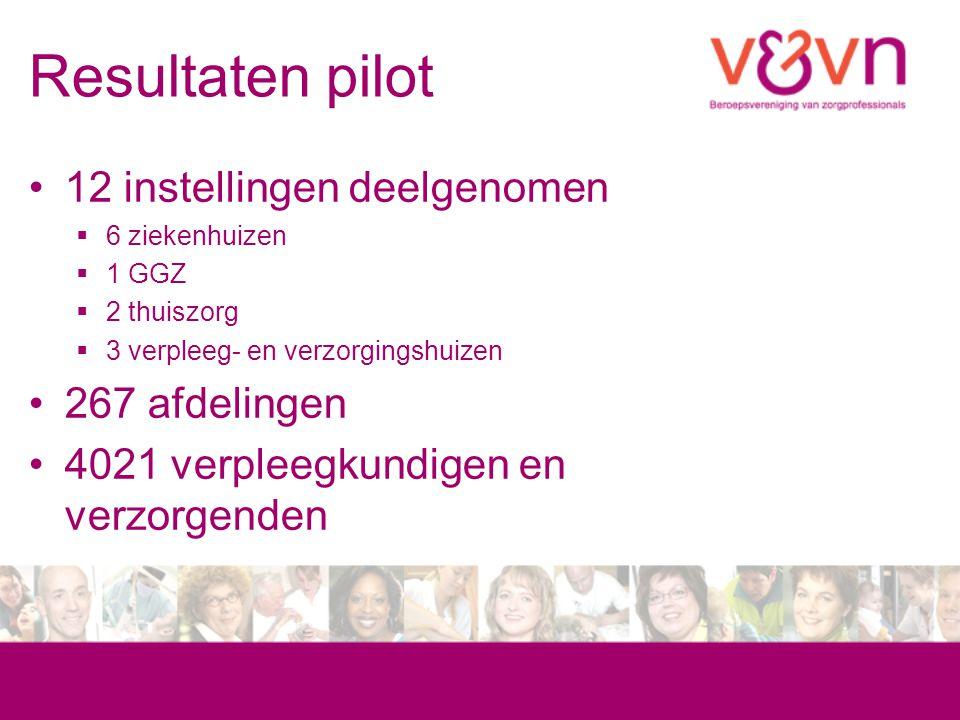Resultaten pilot 12 instellingen deelgenomen  6 ziekenhuizen  1 GGZ  2 thuiszorg  3 verpleeg- en verzorgingshuizen 267 afdelingen 4021 verpleegkun