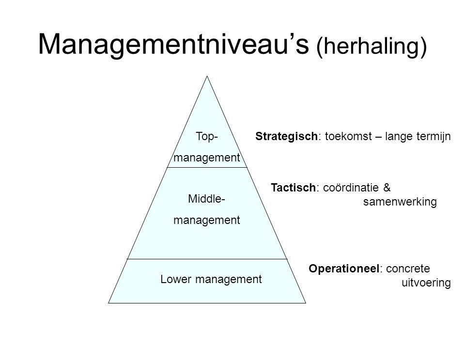 Managementniveau's (herhaling) Lower management Middle- management Top- management Strategisch: toekomst – lange termijn Tactisch: coördinatie & samen