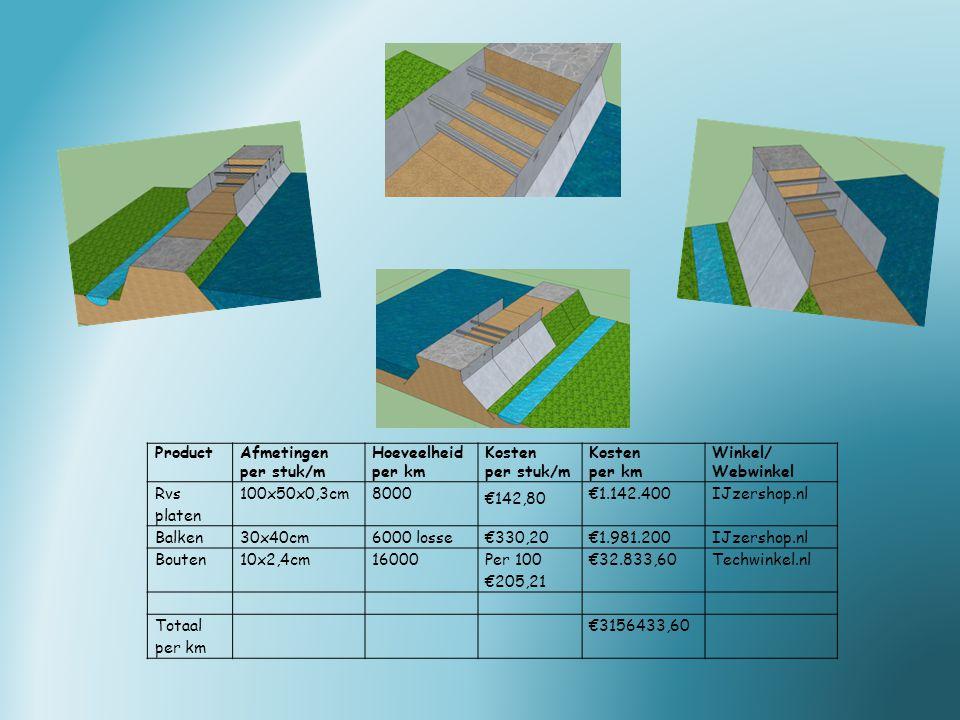 ProductAfmetingen per stuk/m Hoeveelheid per km Kosten per stuk/m Kosten per km Winkel/ Webwinkel Rvs platen 100x50x0,3cm8000 €142,80 €1.142.400IJzershop.nl Balken30x40cm6000 losse€330,20€1.981.200IJzershop.nl Bouten10x2,4cm16000 Per 100 €205,21 €32.833,60Techwinkel.nl Totaal per km €3156433,60