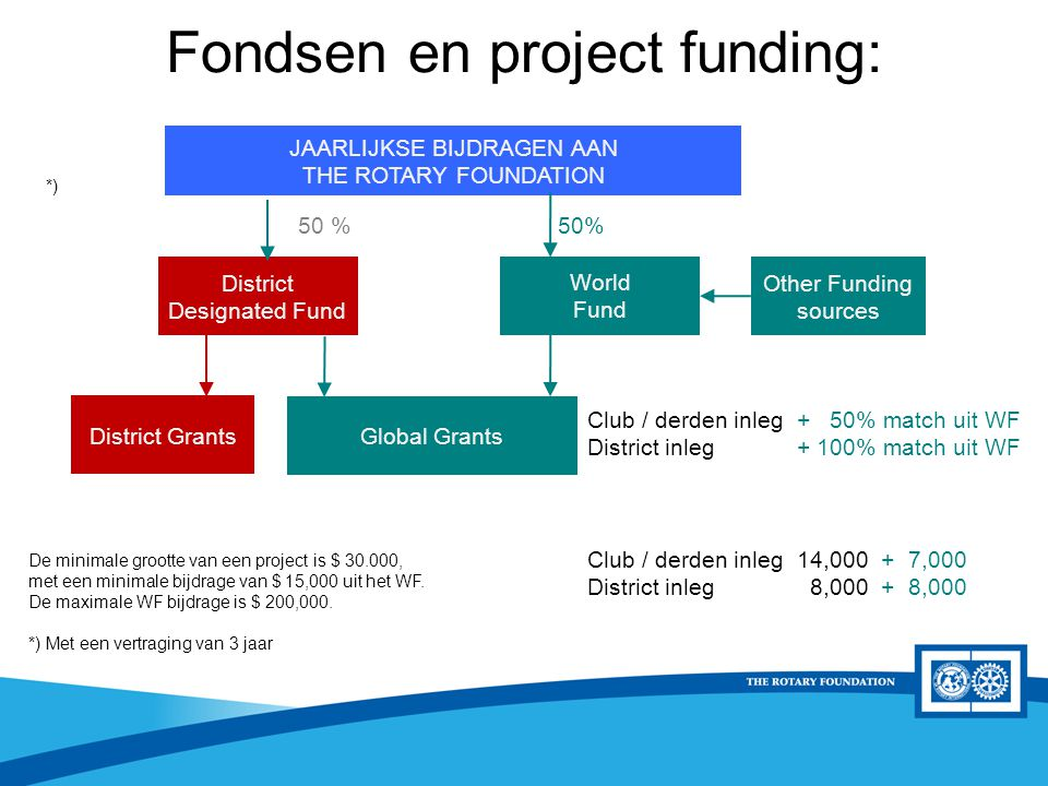 District Rotary Foundation Seminar Fondsen en project funding: De minimale grootte van een project is $ 30.000, met een minimale bijdrage van $ 15,000