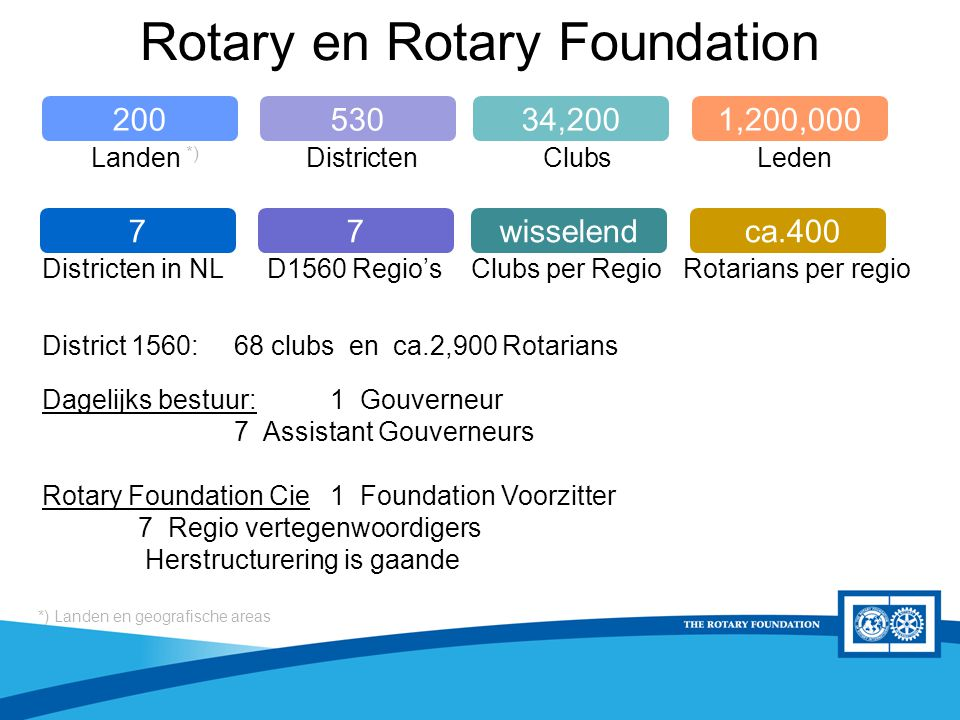 District Rotary Foundation Seminar Rotary en Rotary Foundation 34,2005301,200,000200 wisselend7 ca.4007 Districten in NL D1560 Regio's Clubs per Regio