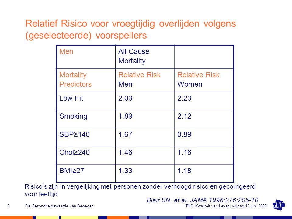 TNO Kwaliteit van Leven, vrijdag 13 juni 2008De Gezondheidswaarde van Bewegen4 De gezondheidswaarde van bewegen Lichaamsbeweging heeft een positief effect op: preventiebeloop Coronaire hartziekten++++++ Diabetes type II++++++ Osteoporose+++++ Beroerte++++ Reumatische Artritis -++ COPD+++ Depressie++++ Obesitas++++++ (Colon) kanker++- Lage rugpijn++ American College of Sports Medicine.