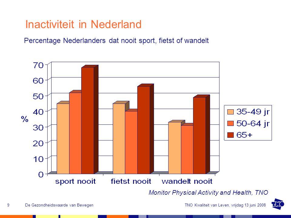 TNO Kwaliteit van Leven, vrijdag 13 juni 2008De Gezondheidswaarde van Bewegen10 Inactiviteit Nederlandse Jeugd TNO onderzocht de lichaamsbeweging bij 1.228 kinderen uit groepen 3 tot en met 7 31% te dik Overgewicht komt vaker voor bij allochtone kinderen Slechts 4% van de jongens en 3% procent van de meisjes voldoet aan de NNGB voor kinderen (dagelijks minimaal 60 min.