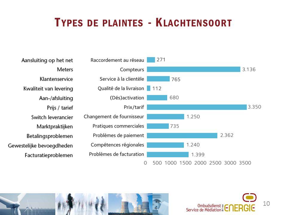 10 T YPES DE PLAINTES - K LACHTENSOORT