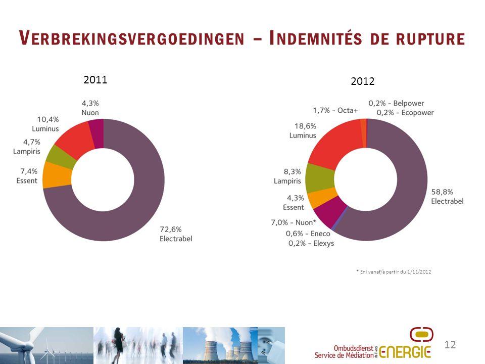 12 V ERBREKINGSVERGOEDINGEN – I NDEMNITÉS DE RUPTURE 2011 2012 * Eni vanaf/à partir du 1/11/2012