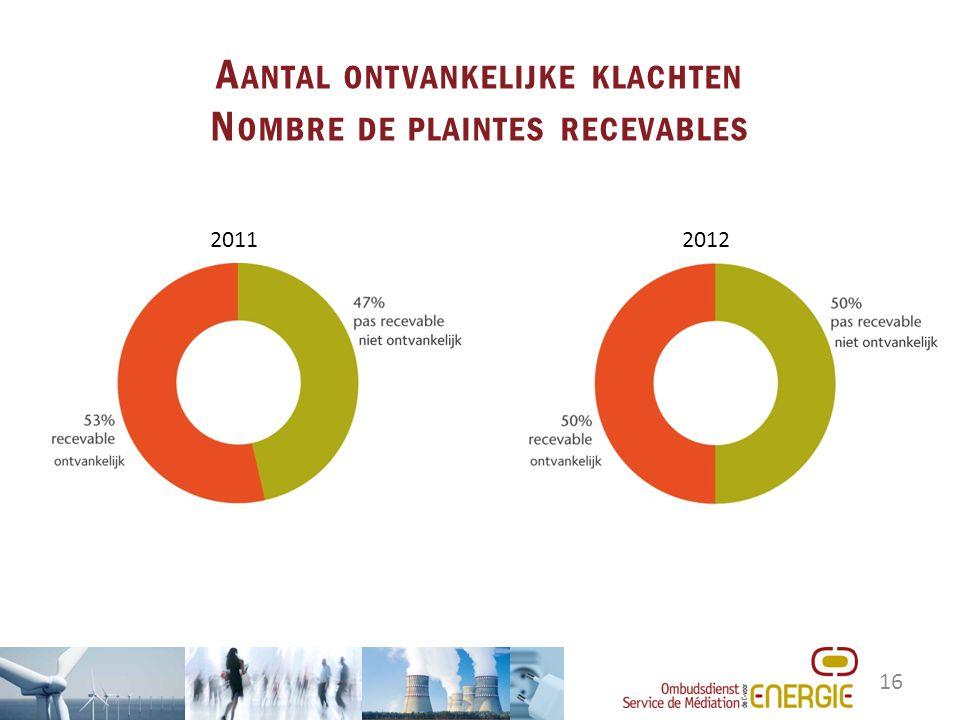 16 A ANTAL ONTVANKELIJKE KLACHTEN N OMBRE DE PLAINTES RECEVABLES 20112012