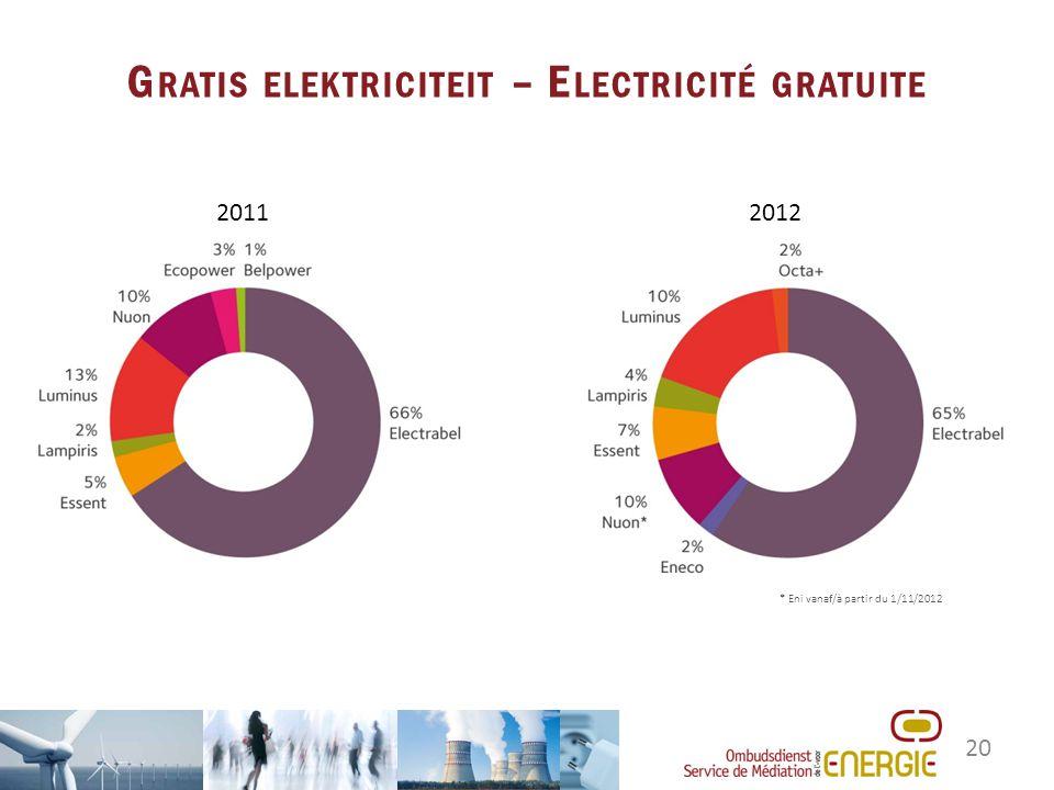 20 G RATIS ELEKTRICITEIT – E LECTRICITÉ GRATUITE 20112012 * Eni vanaf/à partir du 1/11/2012