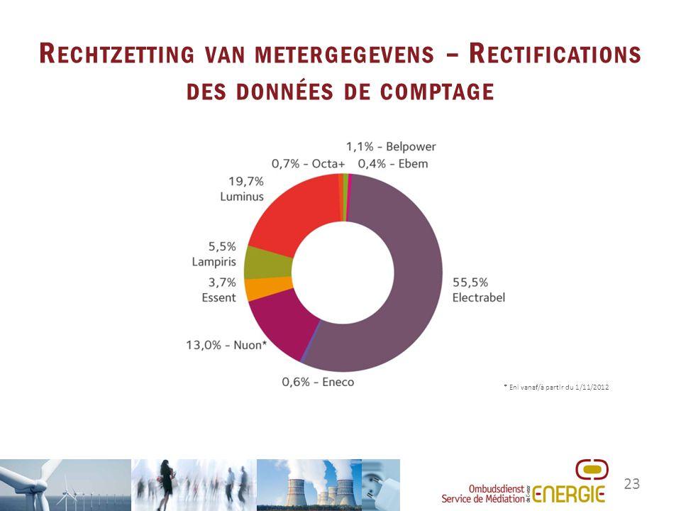 23 R ECHTZETTING VAN METERGEGEVENS – R ECTIFICATIONS DES DONNÉES DE COMPTAGE * Eni vanaf/à partir du 1/11/2012