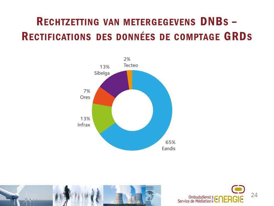 24 R ECHTZETTING VAN METERGEGEVENS DNB S – R ECTIFICATIONS DES DONNÉES DE COMPTAGE GRD S