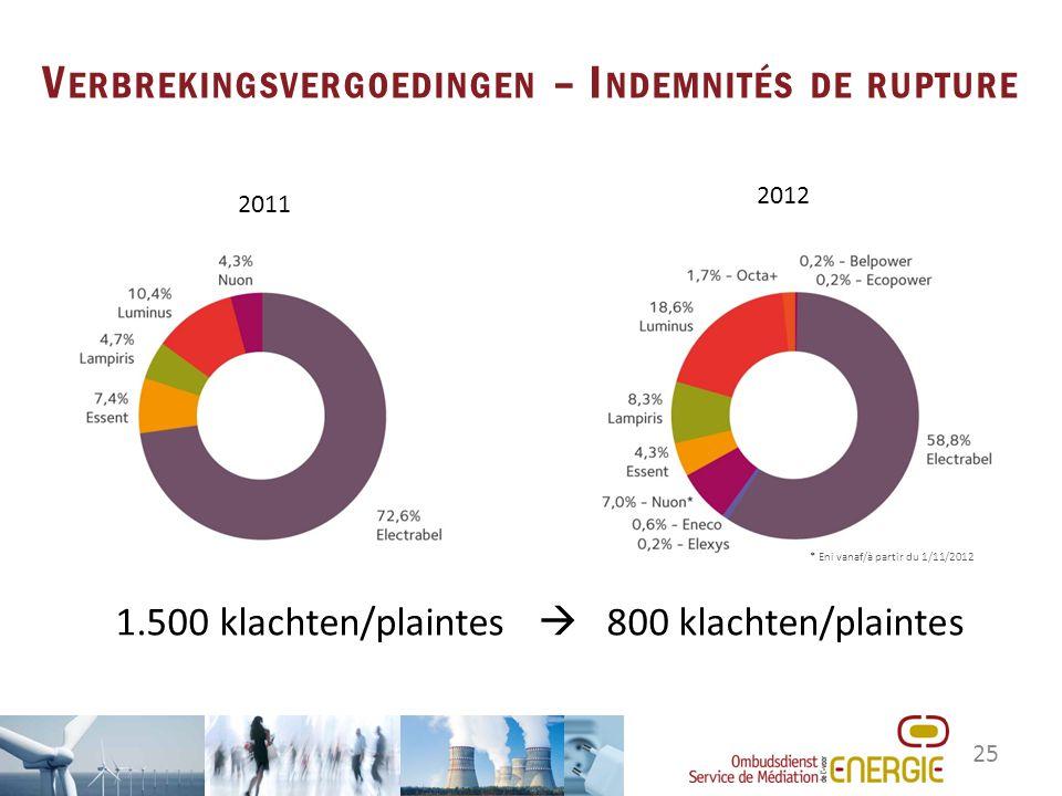 25 V ERBREKINGSVERGOEDINGEN – I NDEMNITÉS DE RUPTURE 2011 2012 1.500 klachten/plaintes  800 klachten/plaintes * Eni vanaf/à partir du 1/11/2012