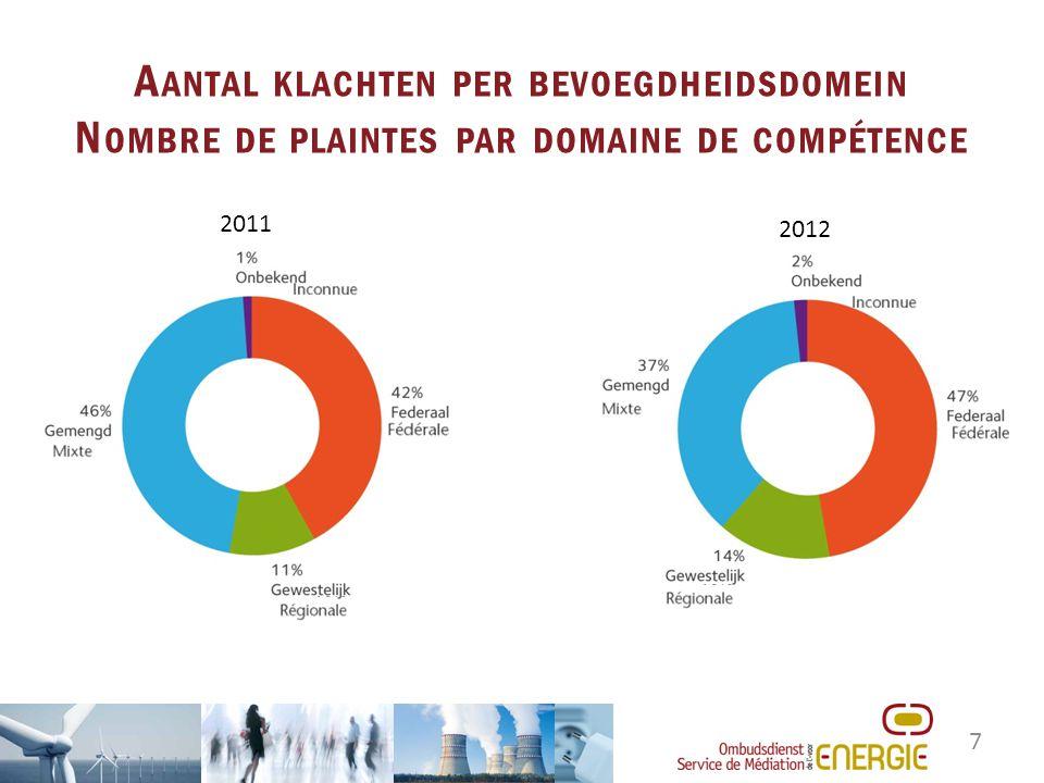 7 A ANTAL KLACHTEN PER BEVOEGDHEIDSDOMEIN N OMBRE DE PLAINTES PAR DOMAINE DE COMPÉTENCE 2011 2012