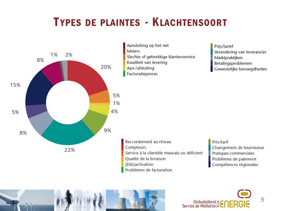 9 T YPES DE PLAINTES - K LACHTENSOORT
