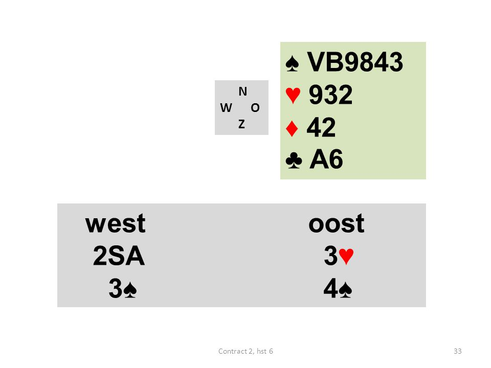 ♠ VB9843 ♥ 932 ♦ 42 ♣ A6 N W O Z westoost 2SA 3♥ 3♠ 4♠ 33Contract 2, hst 6