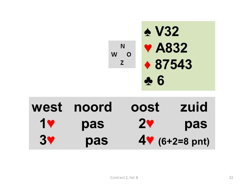 N W O Z west noordoostzuid 1♥ pas 2♥ pas 3♥ pas 4♥ (6+2=8 pnt) ♠ V32 ♥ A832 ♦ 87543 ♣ 6 32Contract 2, hst 8