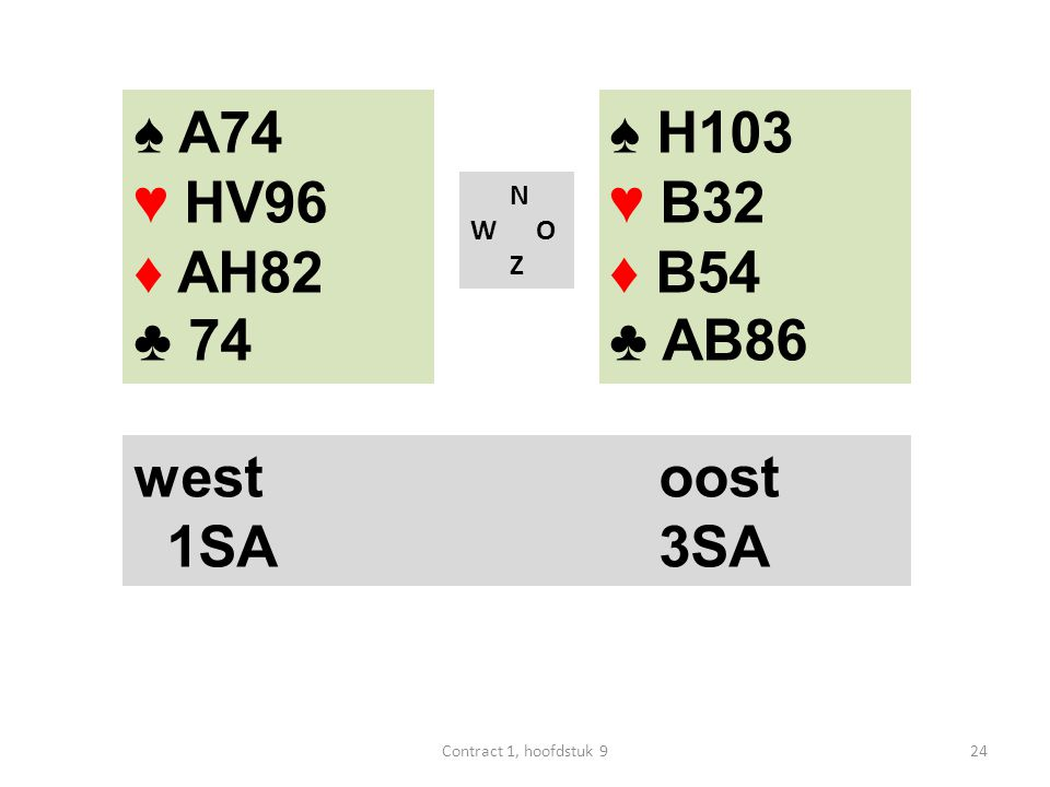 N W O Z west oost 1SA 3SA ♠ H103 ♥ B32 ♦ B54 ♣ AB86 ♠ A74 ♥ HV96 ♦ AH82 ♣ 74 24Contract 1, hoofdstuk 9