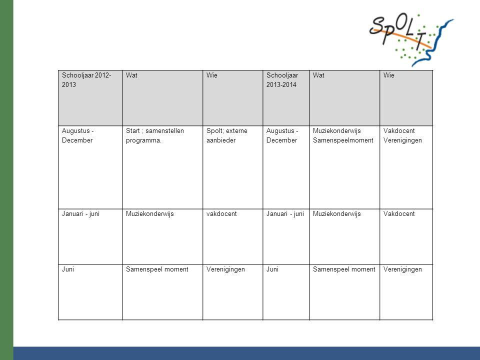 Schooljaar 2012- 2013 WatWie Schooljaar 2013-2014 WatWie Augustus - December Start ; samenstellen programma.