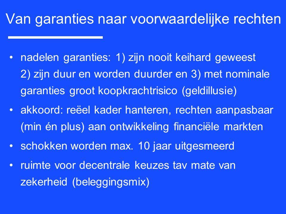 nadelen garanties: 1) zijn nooit keihard geweest 2) zijn duur en worden duurder en 3) met nominale garanties groot koopkrachtrisico (geldillusie) akko