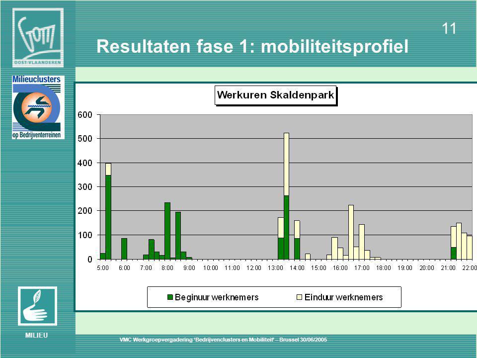 VMC Werkgroepvergadering 'Bedrijvenclusters en Mobiliteit' – Brussel 30/06/2005 11 MILIEU Resultaten fase 1: mobiliteitsprofiel
