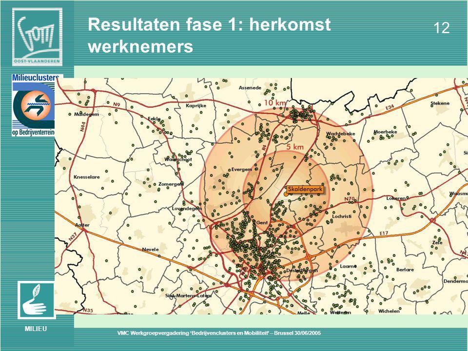 VMC Werkgroepvergadering 'Bedrijvenclusters en Mobiliteit' – Brussel 30/06/2005 12 MILIEU Resultaten fase 1: herkomst werknemers