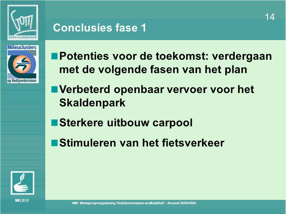 VMC Werkgroepvergadering 'Bedrijvenclusters en Mobiliteit' – Brussel 30/06/2005 14 MILIEU Conclusies fase 1 Potenties voor de toekomst: verdergaan met de volgende fasen van het plan Verbeterd openbaar vervoer voor het Skaldenpark Sterkere uitbouw carpool Stimuleren van het fietsverkeer