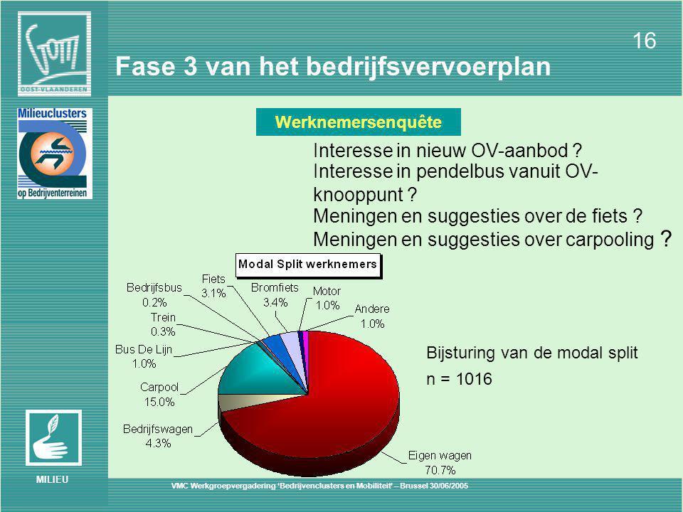 VMC Werkgroepvergadering 'Bedrijvenclusters en Mobiliteit' – Brussel 30/06/2005 16 MILIEU Fase 3 van het bedrijfsvervoerplan Werknemersenquête Interesse in nieuw OV-aanbod .