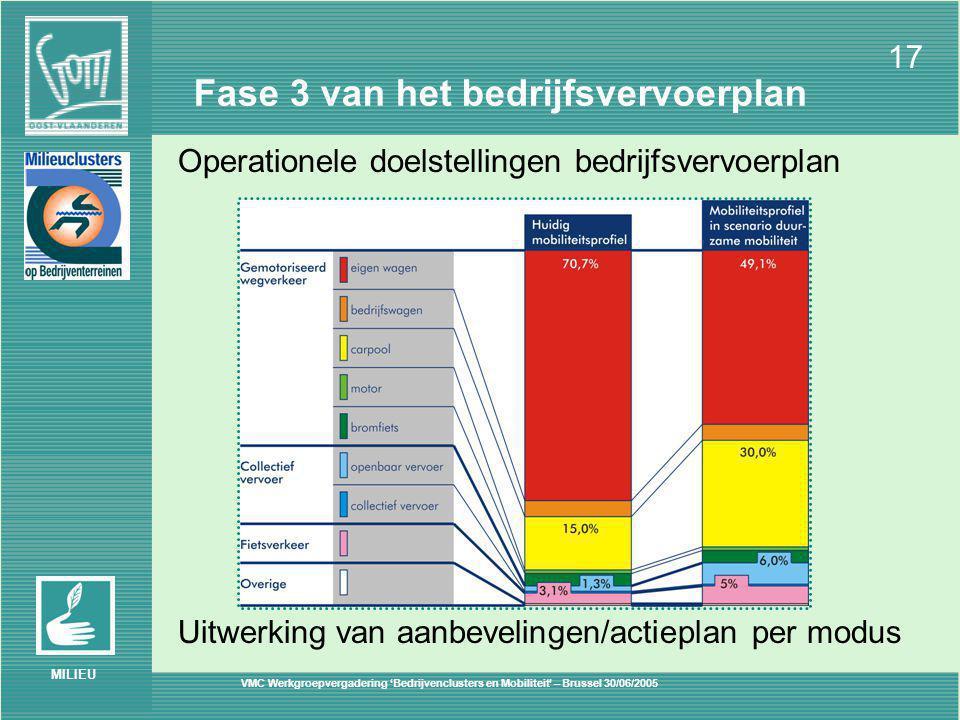 VMC Werkgroepvergadering 'Bedrijvenclusters en Mobiliteit' – Brussel 30/06/2005 17 MILIEU Fase 3 van het bedrijfsvervoerplan Uitwerking van aanbevelingen/actieplan per modus Operationele doelstellingen bedrijfsvervoerplan