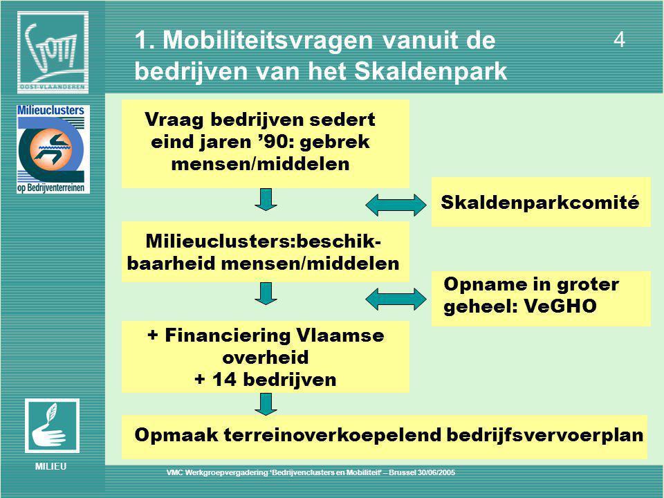 VMC Werkgroepvergadering 'Bedrijvenclusters en Mobiliteit' – Brussel 30/06/2005 4 MILIEU 1.