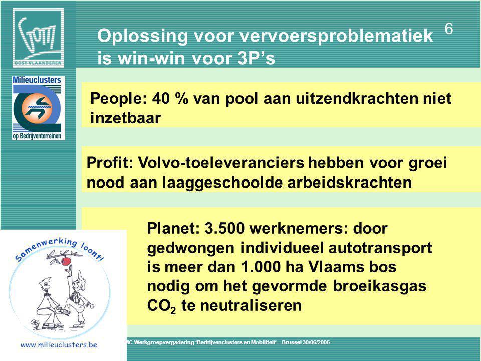 VMC Werkgroepvergadering 'Bedrijvenclusters en Mobiliteit' – Brussel 30/06/2005 6 MILIEU Oplossing voor vervoersproblematiek is win-win voor 3P's Planet: 3.500 werknemers: door gedwongen individueel autotransport is meer dan 1.000 ha Vlaams bos nodig om het gevormde broeikasgas CO 2 te neutraliseren People: 40 % van pool aan uitzendkrachten niet inzetbaar Profit: Volvo-toeleveranciers hebben voor groei nood aan laaggeschoolde arbeidskrachten