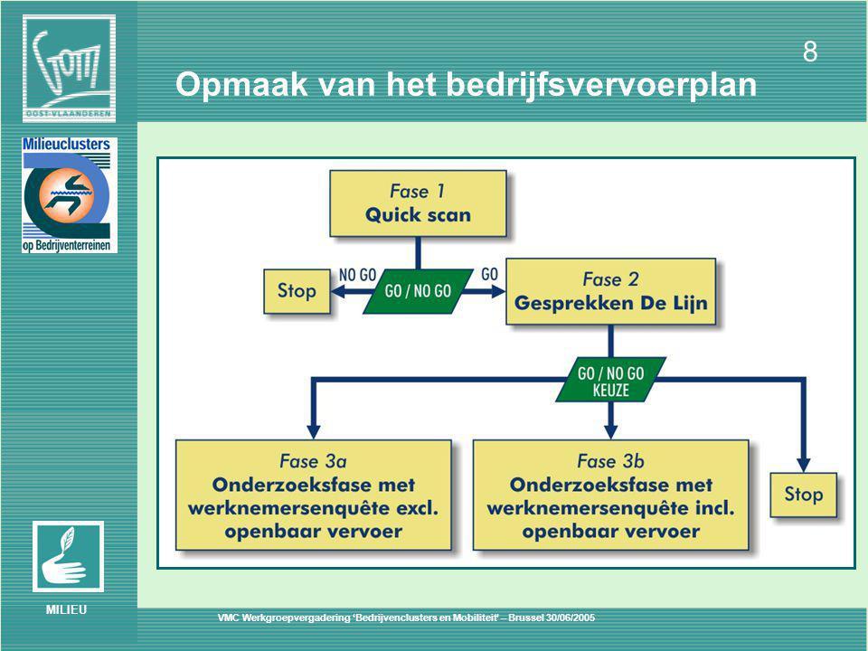 VMC Werkgroepvergadering 'Bedrijvenclusters en Mobiliteit' – Brussel 30/06/2005 8 MILIEU Opmaak van het bedrijfsvervoerplan