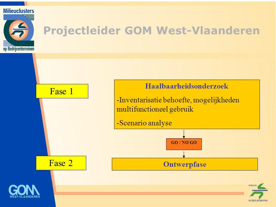 Fase 1 Fase 2 Haalbaarheidsonderzoek -Inventarisatie behoefte, mogelijkheden multifunctioneel gebruik -Scenario analyse Ontwerpfase GO / NO GO Project