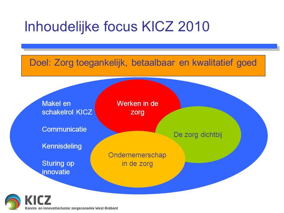 Inhoudelijke focus KICZ 2010 Doel: Zorg toegankelijk, betaalbaar en kwalitatief goed Makel en schakelrol KICZ Communicatie Kennisdeling Sturing op innovatie Werken in de zorg De zorg dichtbij Ondernemerschap in de zorg