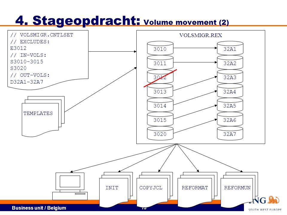 Business unit / Belgium 14 Migratie Insurance  Europees Printernamen wijzigen Mainframe printers hardcoded 4.