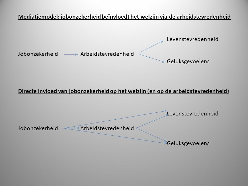 Mediatiemodel: jobonzekerheid beïnvloedt het welzijn via de arbeidstevredenheid Levenstevredenheid Jobonzekerheid Arbeidstevredenheid Geluksgevoelens